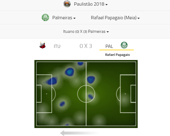 Mapa de Calor Papagaio vs Ituano - Footstats