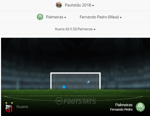 mapa do gol Fernando vs Ituano - Footstats