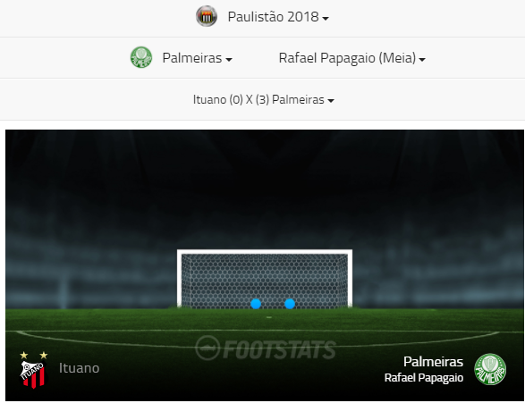 Mapa do gol Papagaio vs Ituano - Footstats